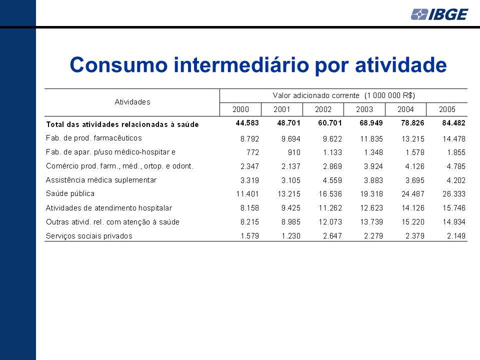 Consumo intermediário por atividade
