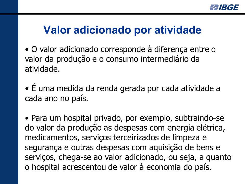 Valor adicionado por atividade O valor adicionado corresponde à diferença entre o valor da produção e o consumo intermediário da atividade. É uma medi