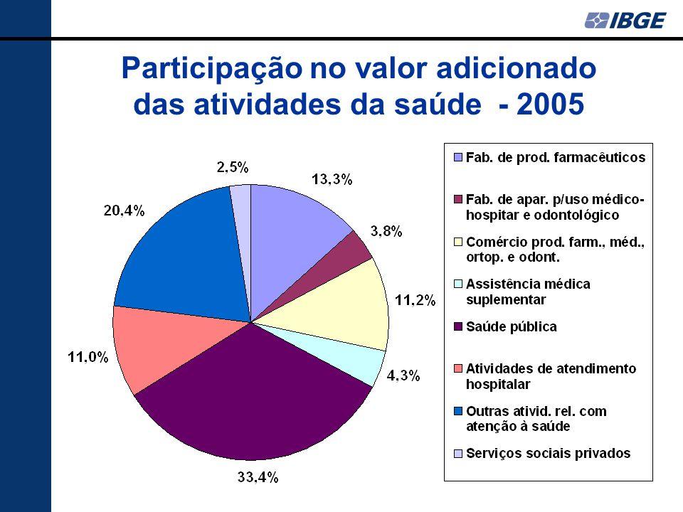 Participação no valor adicionado das atividades da saúde - 2005