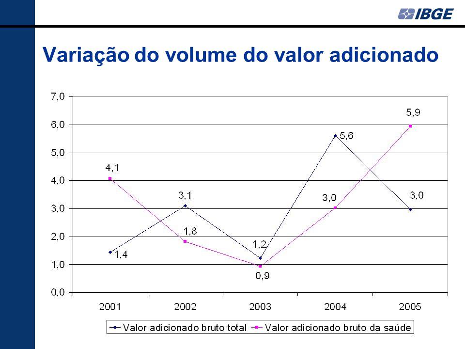 Variação do volume do valor adicionado