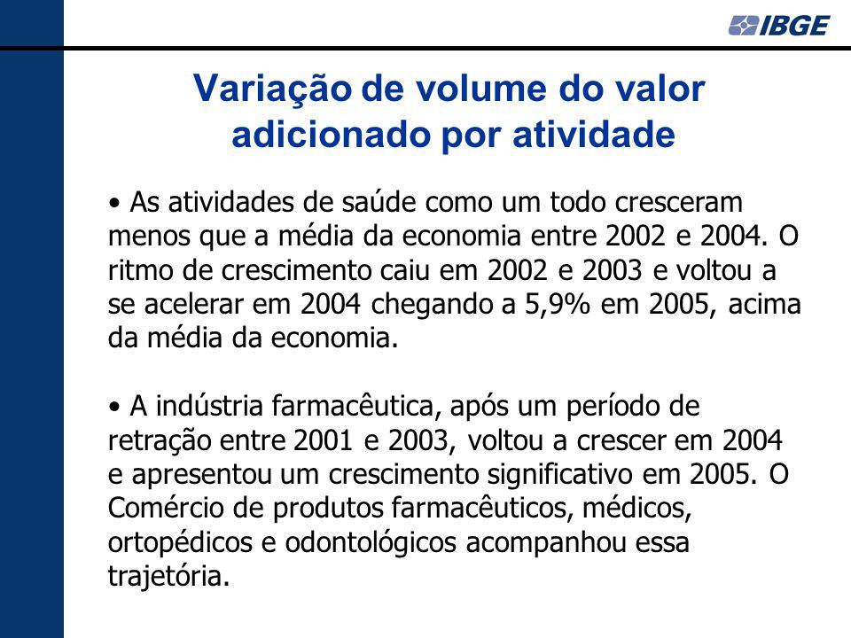 Variação de volume do valor adicionado por atividade As atividades de saúde como um todo cresceram menos que a média da economia entre 2002 e 2004. O