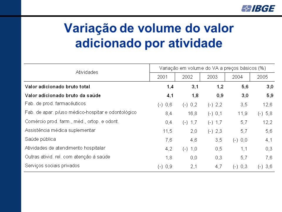 Variação de volume do valor adicionado por atividade