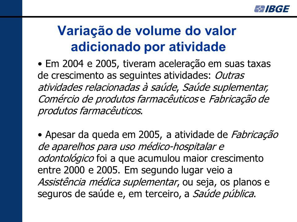 Em 2004 e 2005, tiveram aceleração em suas taxas de crescimento as seguintes atividades: Outras atividades relacionadas à saúde, Saúde suplementar, Comércio de produtos farmacêuticos e Fabricação de produtos farmacêuticos.