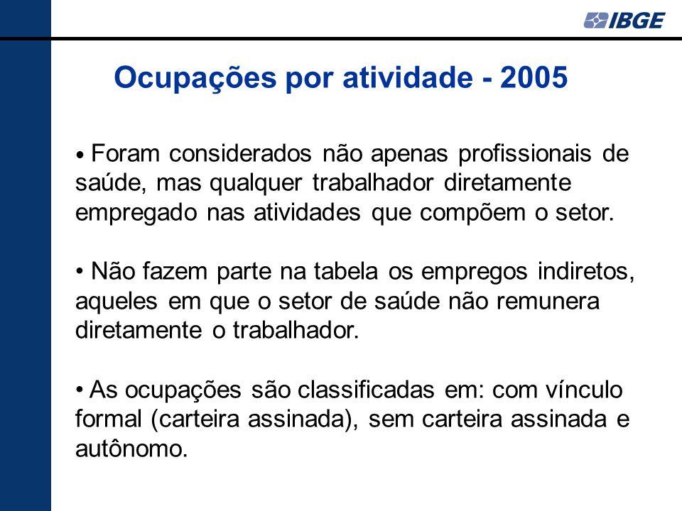 Ocupações por atividade - 2005 Foram considerados não apenas profissionais de saúde, mas qualquer trabalhador diretamente empregado nas atividades que compõem o setor.