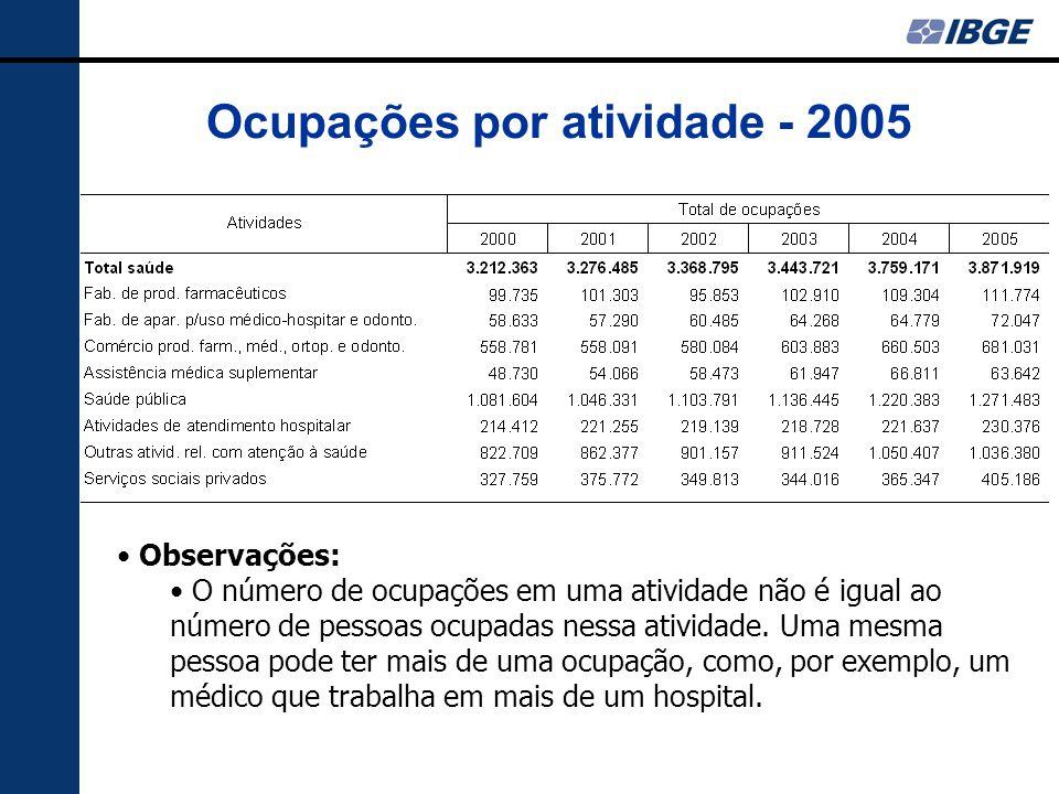 Ocupações por atividade - 2005 Observações: O número de ocupações em uma atividade não é igual ao número de pessoas ocupadas nessa atividade. Uma mesm