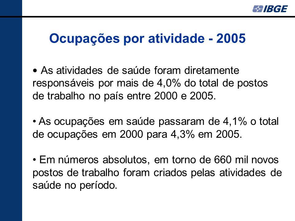 Ocupações por atividade - 2005 As atividades de saúde foram diretamente responsáveis por mais de 4,0% do total de postos de trabalho no país entre 2000 e 2005.