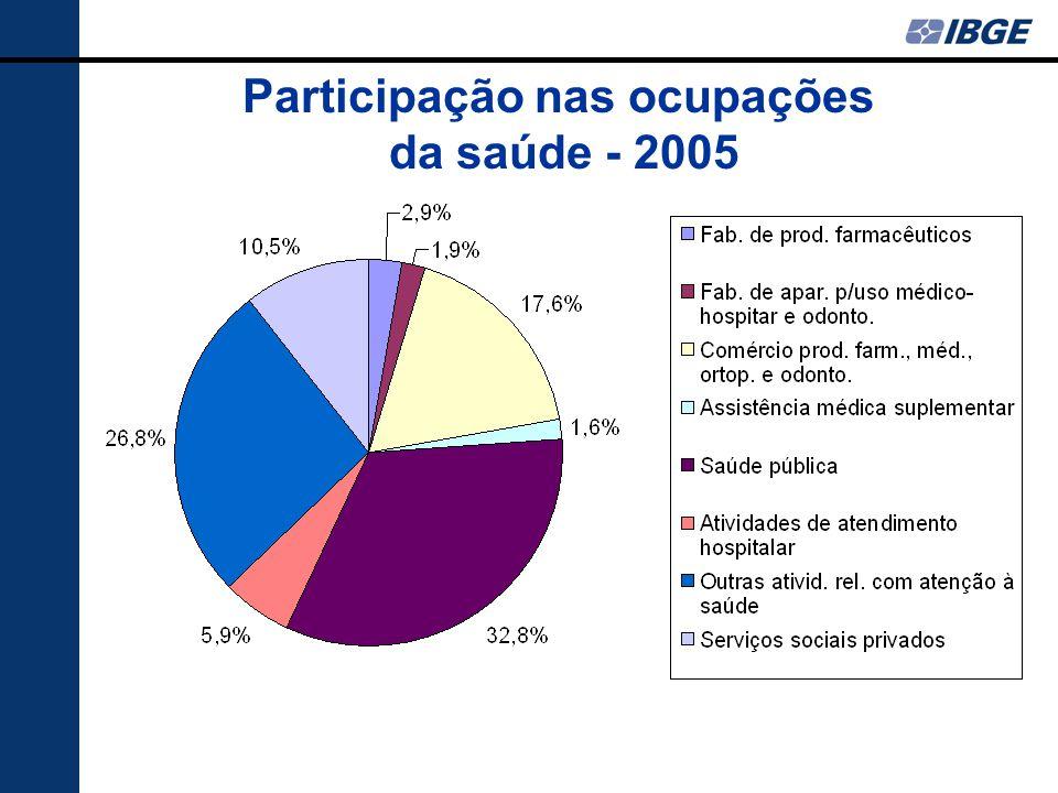 Participação nas ocupações da saúde - 2005