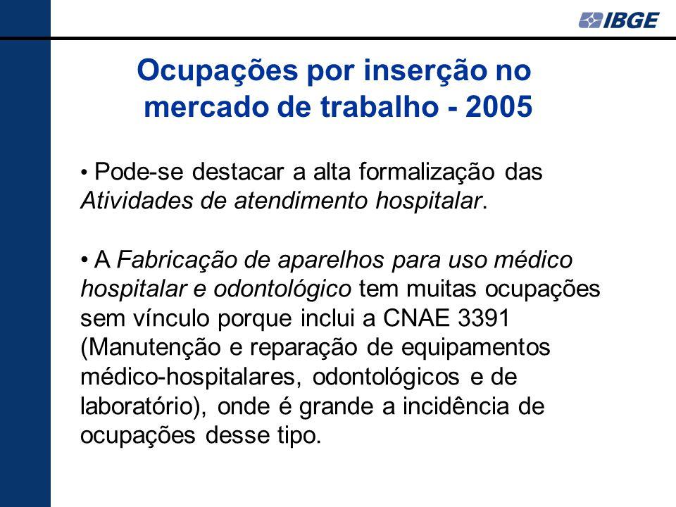Pode-se destacar a alta formalização das Atividades de atendimento hospitalar.