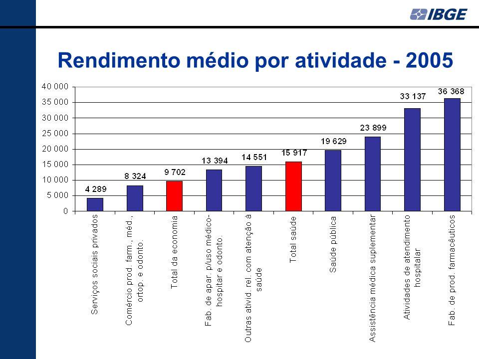 Rendimento médio por atividade - 2005