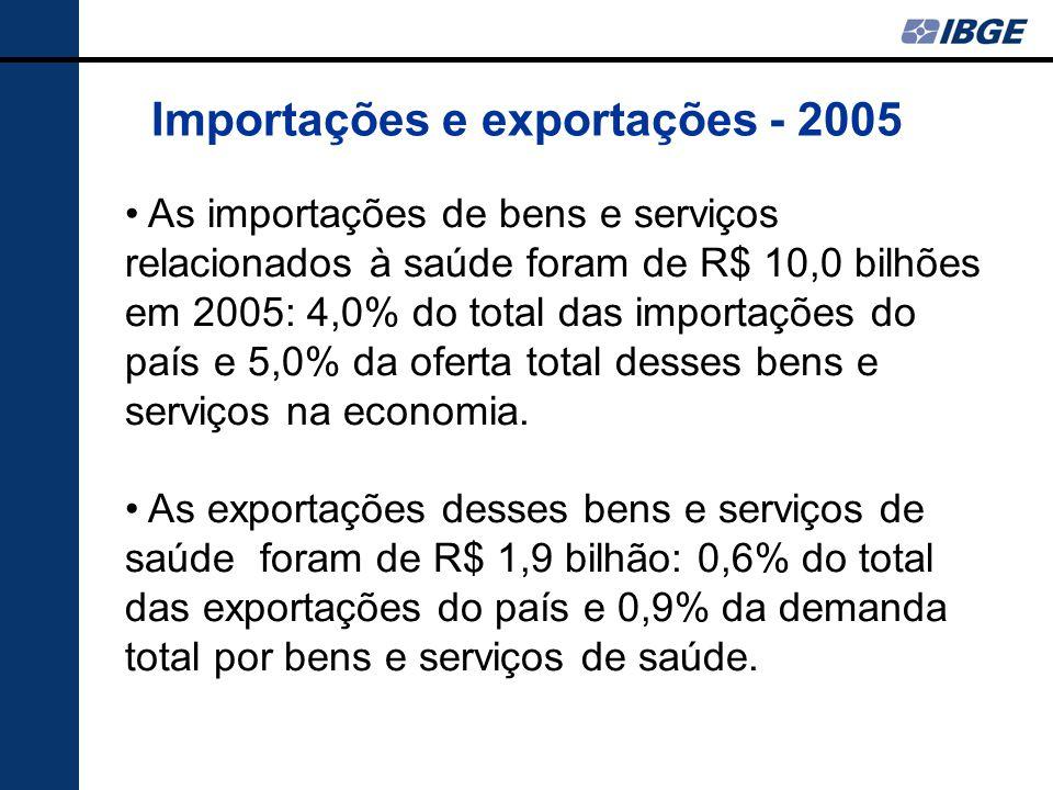 Importações e exportações - 2005 As importações de bens e serviços relacionados à saúde foram de R$ 10,0 bilhões em 2005: 4,0% do total das importações do país e 5,0% da oferta total desses bens e serviços na economia.