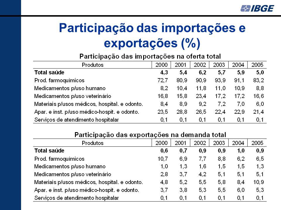 Participação das importações e exportações (%)