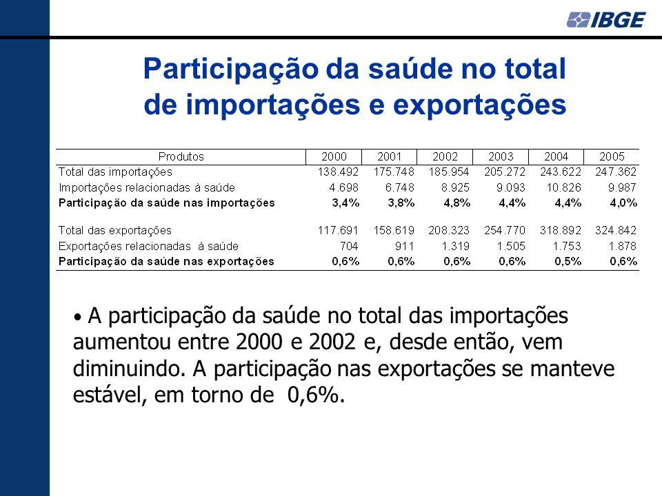 Participação da saúde no total de importações e exportações A participação da saúde no total das importações aumentou entre 2000 e 2002 e, desde então, vem diminuindo.