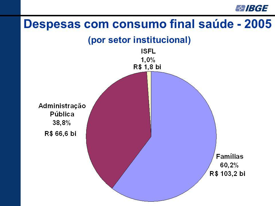 Despesas com consumo final saúde - 2005 (por setor institucional)