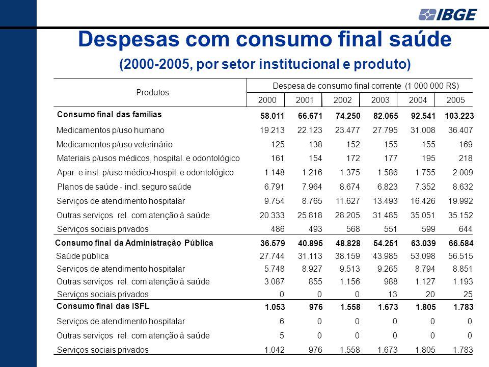 Despesas com consumo final saúde (2000-2005, por setor institucional e produto) 200020012002200320042005 Consumo final das famílias 58.01166.67174.250