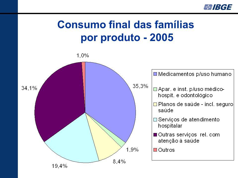 Consumo final das famílias por produto - 2005