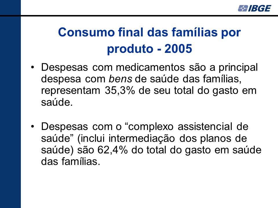 """Despesas com medicamentos são a principal despesa com bens de saúde das famílias, representam 35,3% de seu total do gasto em saúde. Despesas com o """"co"""