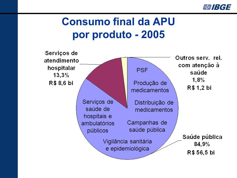Consumo final da APU por produto - 2005 Serviços de saúde de hospitais e ambulatórios públicos Produção de medicamentos Distribuição de medicamentos Campanhas de saúde pública PSF Vigilância sanitária e epidemiológica