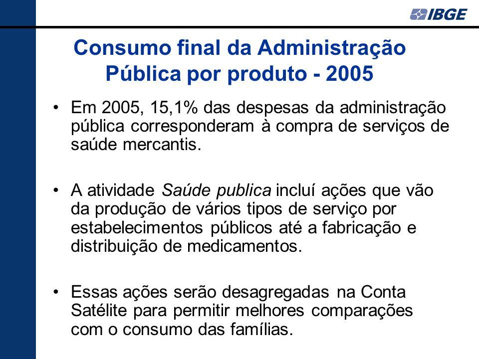 Consumo final da Administração Pública por produto - 2005 Em 2005, 15,1% das despesas da administração pública corresponderam à compra de serviços de saúde mercantis.