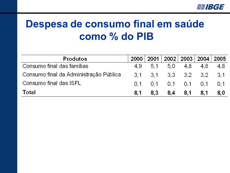 Despesa de consumo final em saúde como % do PIB