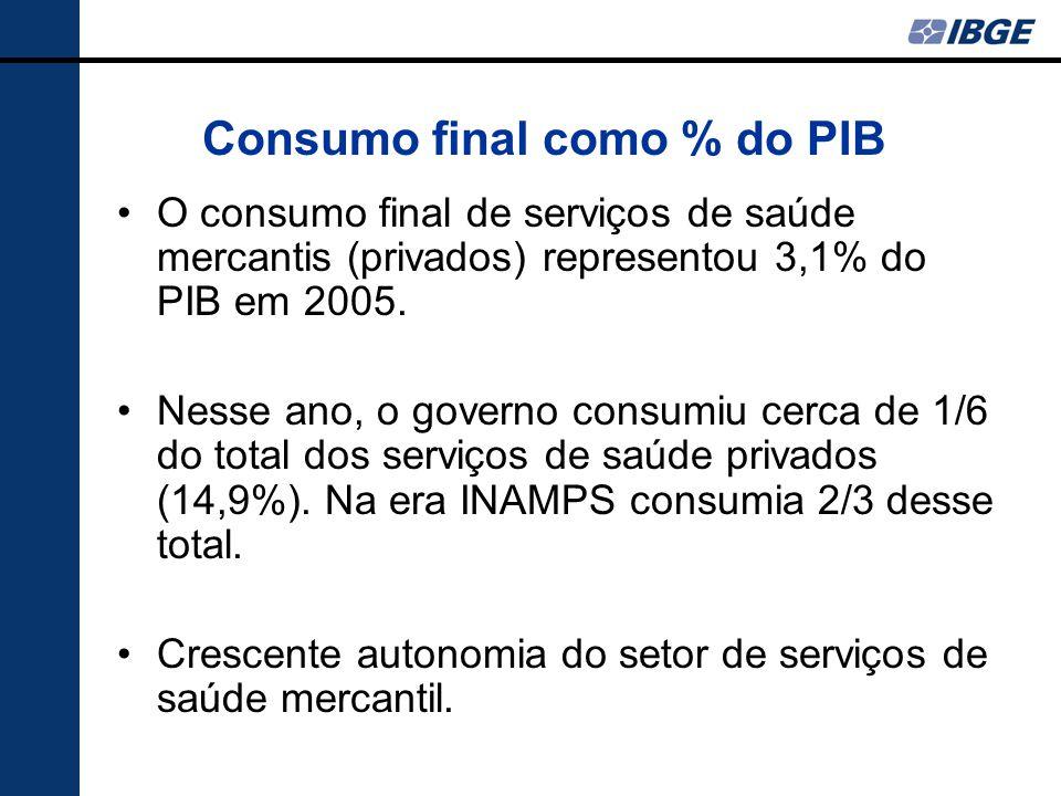 Consumo final como % do PIB O consumo final de serviços de saúde mercantis (privados) representou 3,1% do PIB em 2005. Nesse ano, o governo consumiu c