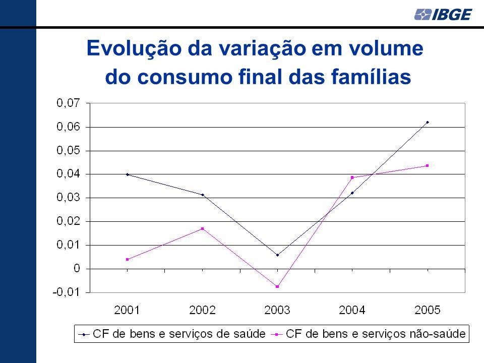 Evolução da variação em volume do consumo final das famílias