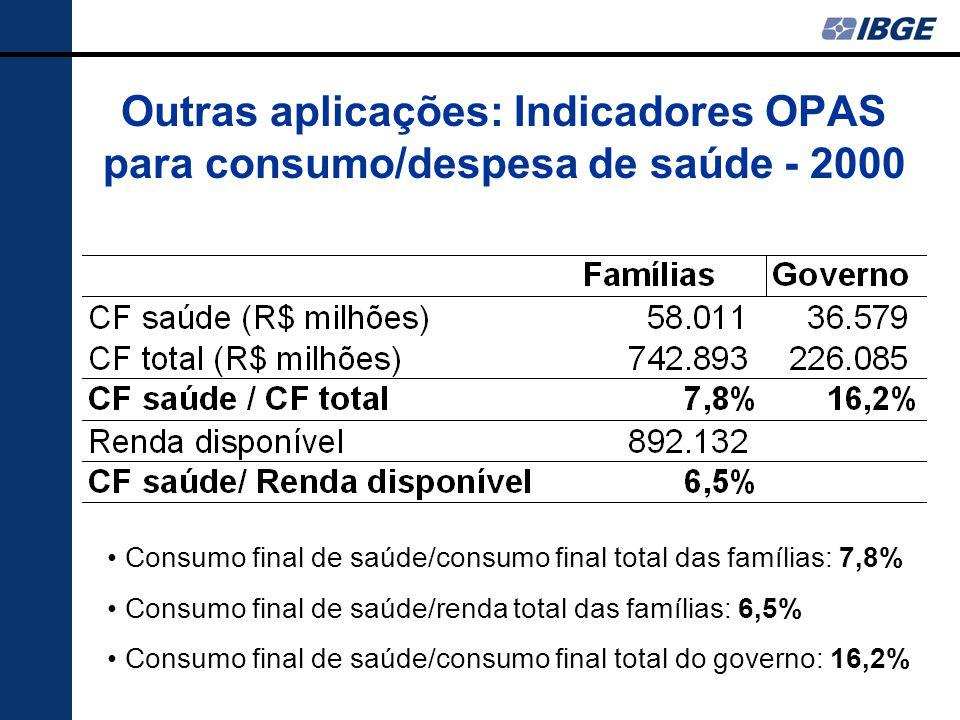Outras aplicações: Indicadores OPAS para consumo/despesa de saúde - 2000 Consumo final de saúde/consumo final total das famílias: 7,8% Consumo final d
