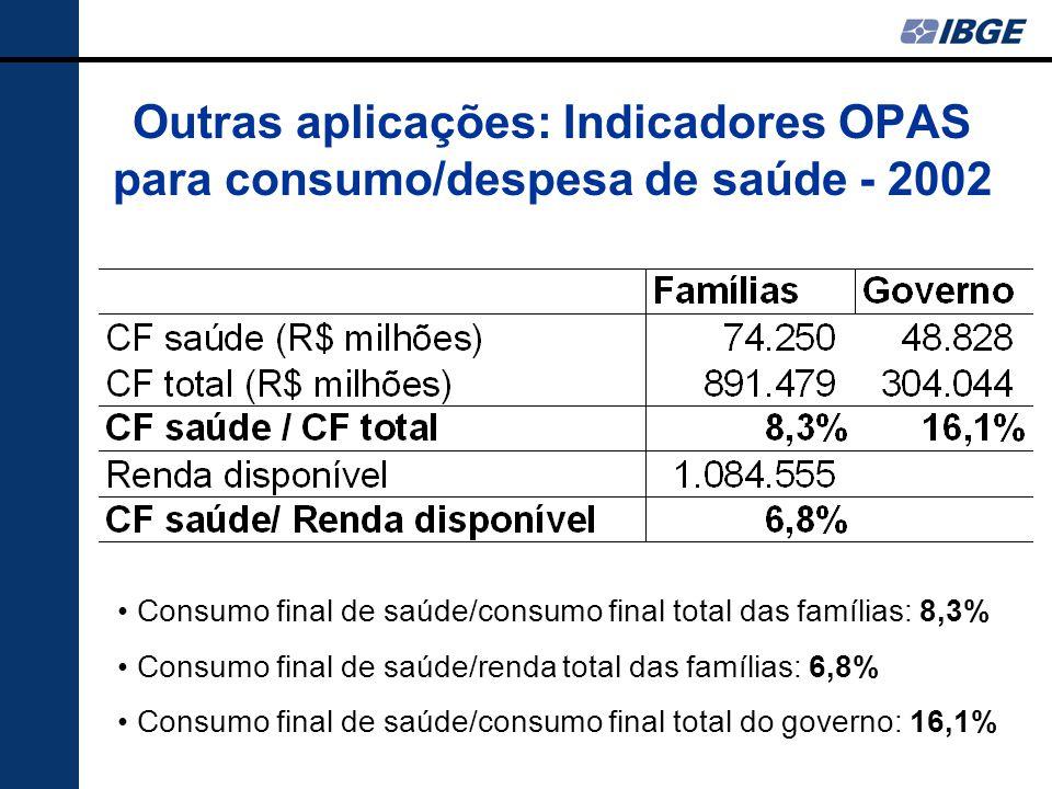Outras aplicações: Indicadores OPAS para consumo/despesa de saúde - 2002 Consumo final de saúde/consumo final total das famílias: 8,3% Consumo final de saúde/renda total das famílias: 6,8% Consumo final de saúde/consumo final total do governo: 16,1%
