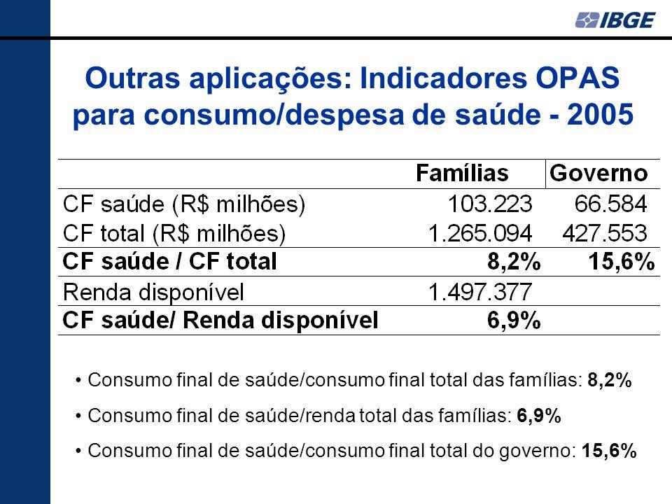 Outras aplicações: Indicadores OPAS para consumo/despesa de saúde - 2005 Consumo final de saúde/consumo final total das famílias: 8,2% Consumo final d