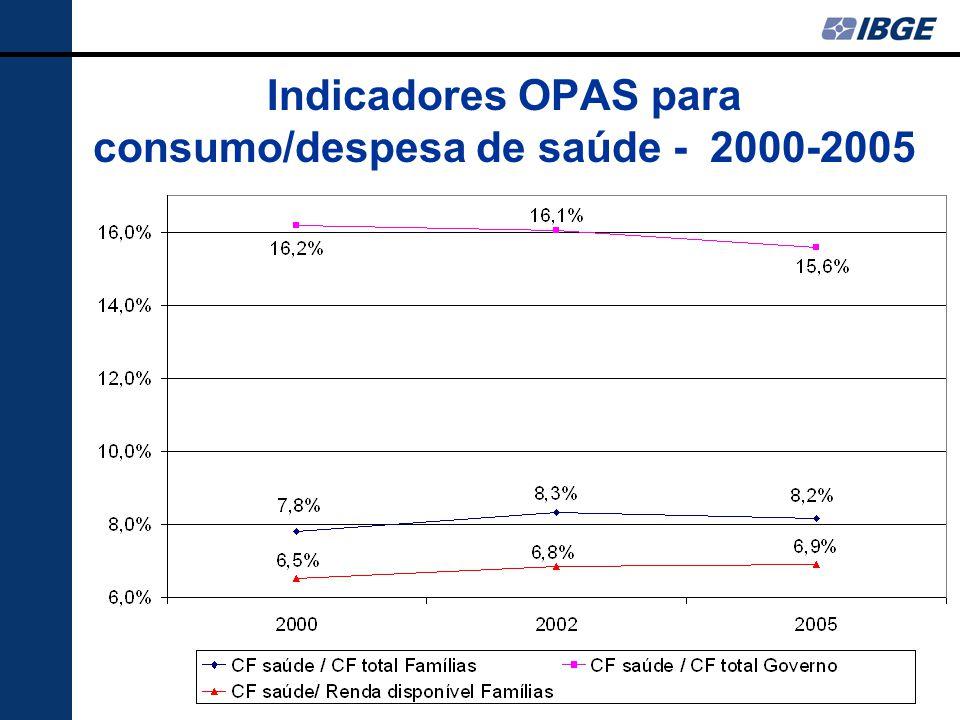 Indicadores OPAS para consumo/despesa de saúde - 2000-2005