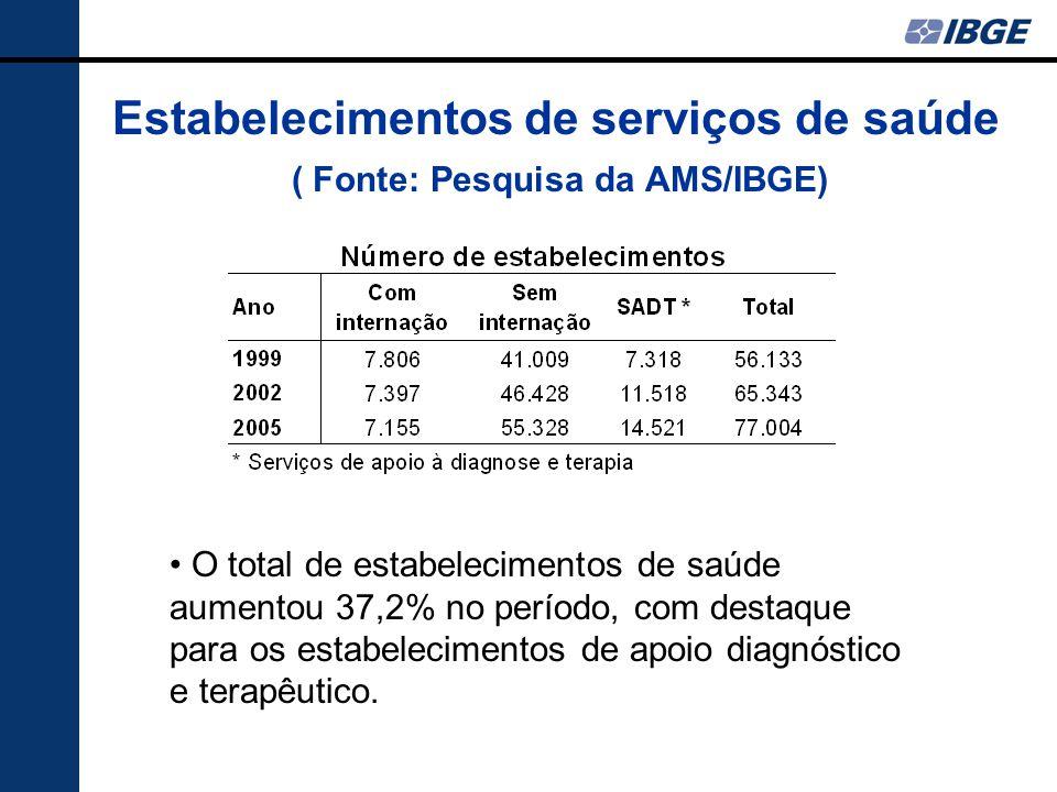 Estabelecimentos de serviços de saúde ( Fonte: Pesquisa da AMS/IBGE) O total de estabelecimentos de saúde aumentou 37,2% no período, com destaque para os estabelecimentos de apoio diagnóstico e terapêutico.