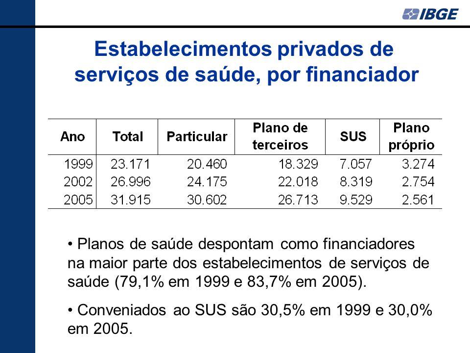 Estabelecimentos privados de serviços de saúde, por financiador Planos de saúde despontam como financiadores na maior parte dos estabelecimentos de serviços de saúde (79,1% em 1999 e 83,7% em 2005).