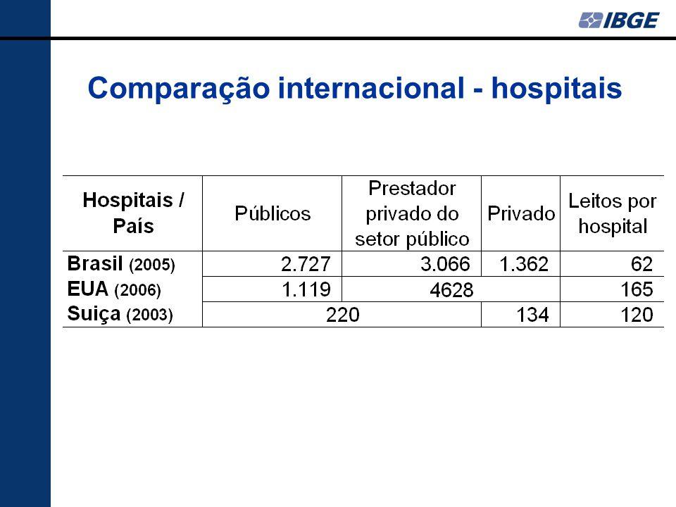 Comparação internacional - hospitais