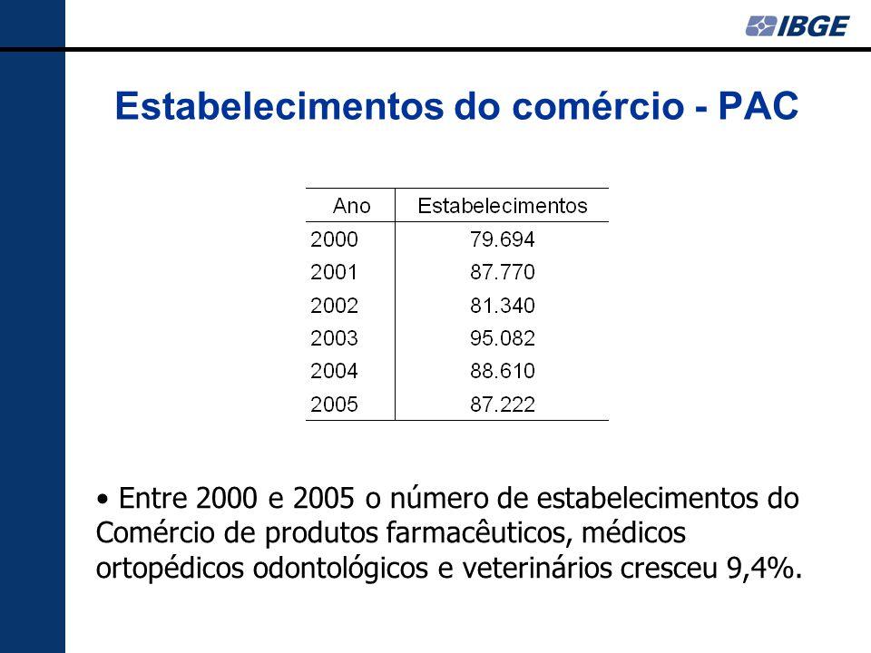 Estabelecimentos do comércio - PAC Entre 2000 e 2005 o número de estabelecimentos do Comércio de produtos farmacêuticos, médicos ortopédicos odontológicos e veterinários cresceu 9,4%.