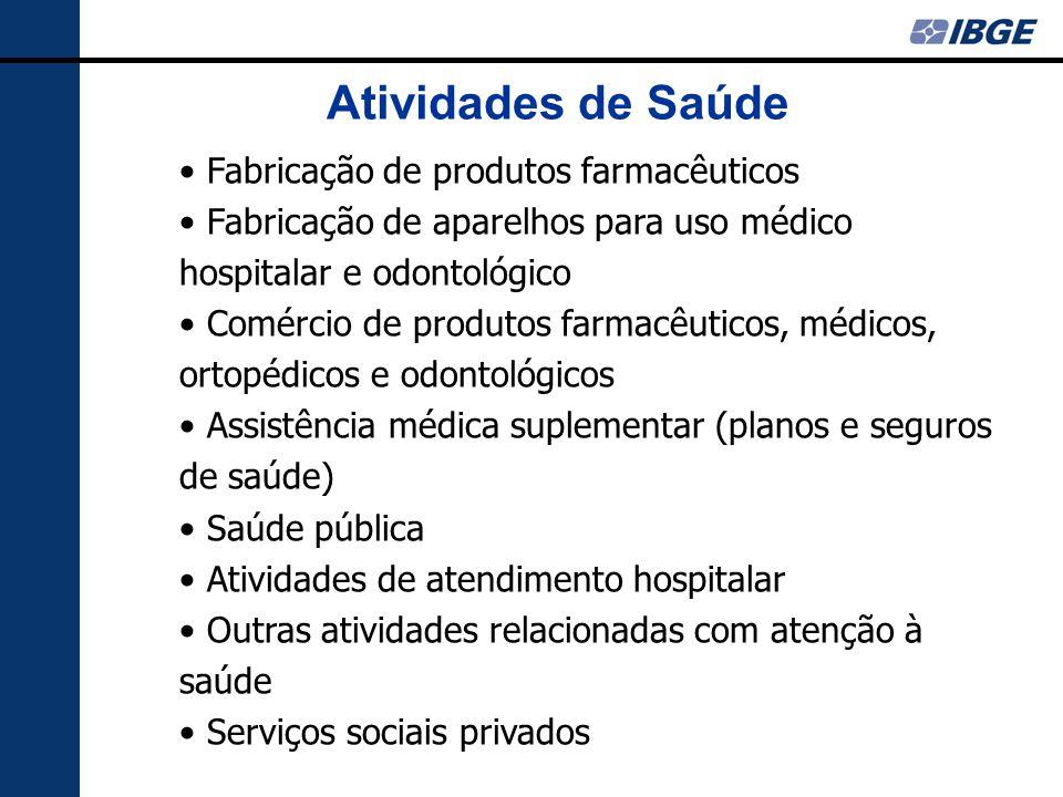 Atividades de Saúde Fabricação de produtos farmacêuticos Fabricação de aparelhos para uso médico hospitalar e odontológico Comércio de produtos farmac
