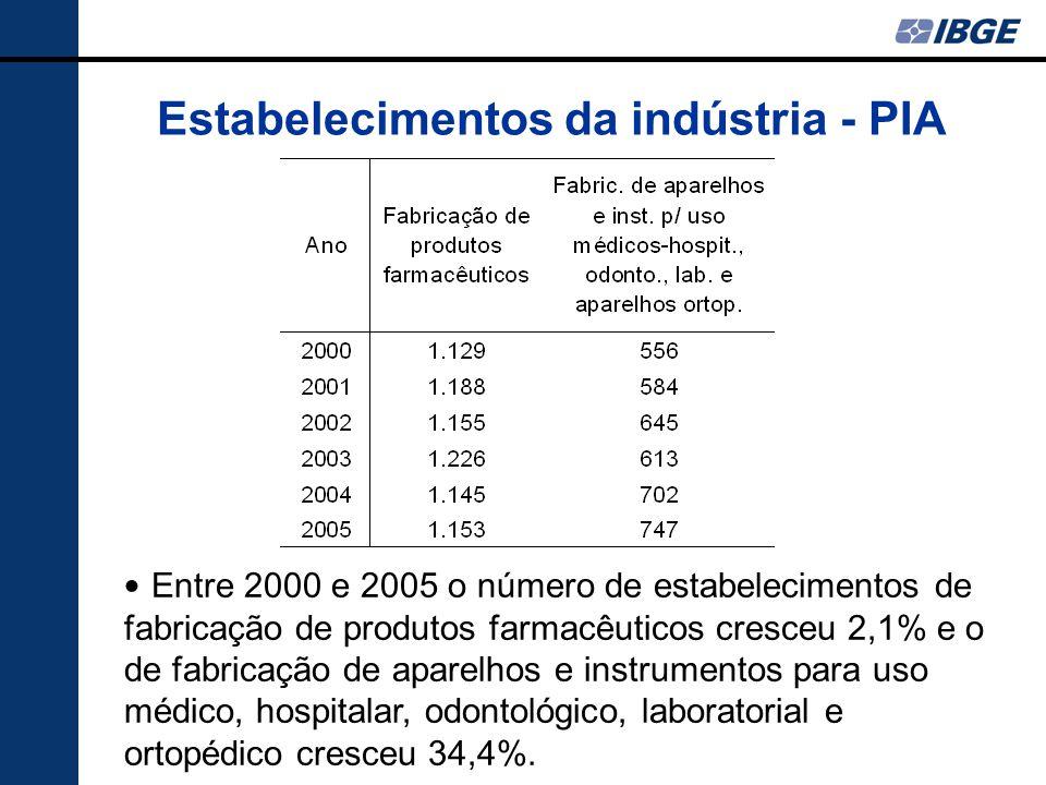 Estabelecimentos da indústria - PIA Entre 2000 e 2005 o número de estabelecimentos de fabricação de produtos farmacêuticos cresceu 2,1% e o de fabricação de aparelhos e instrumentos para uso médico, hospitalar, odontológico, laboratorial e ortopédico cresceu 34,4%.