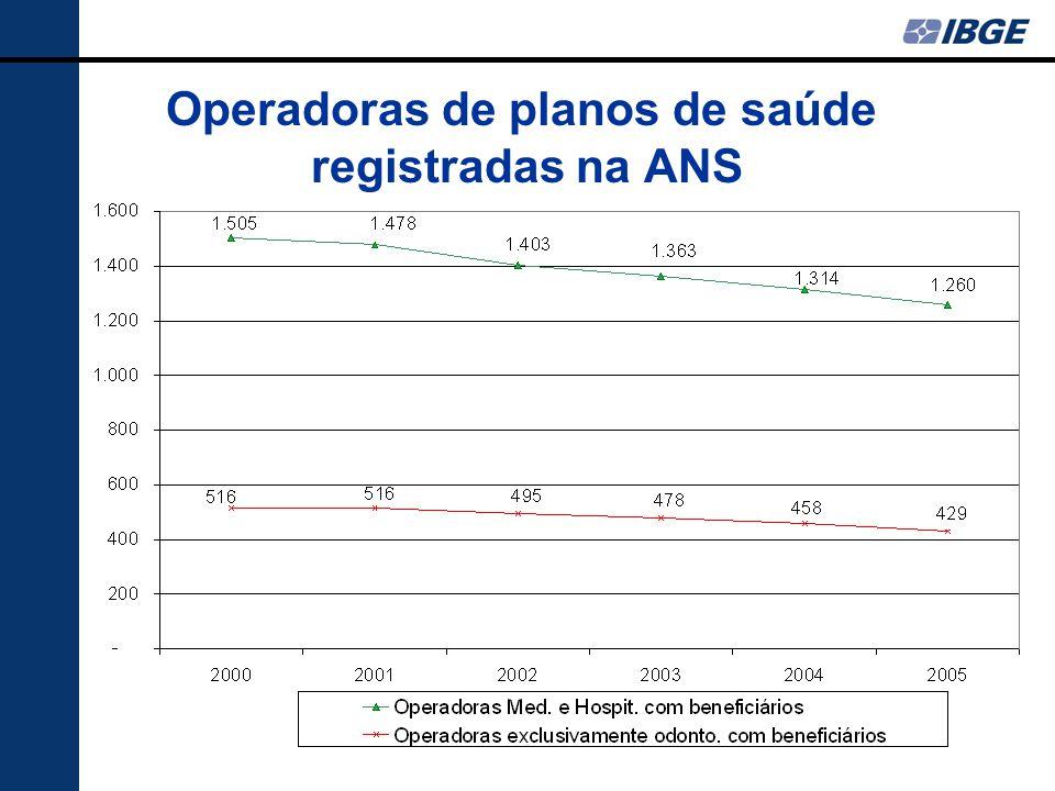 Operadoras de planos de saúde registradas na ANS