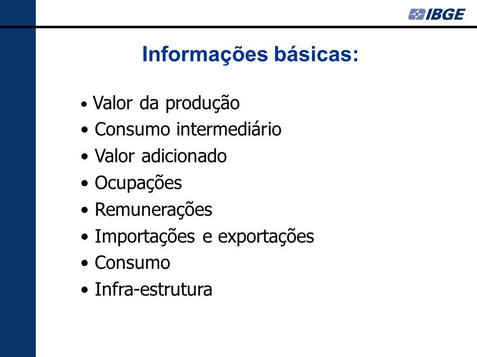 Informações básicas: Valor da produção Consumo intermediário Valor adicionado Ocupações Remunerações Importações e exportações Consumo Infra-estrutura