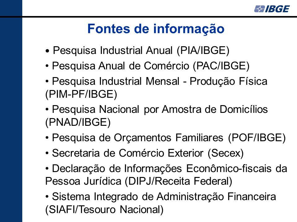 Fontes de informação Pesquisa Industrial Anual (PIA/IBGE) Pesquisa Anual de Comércio (PAC/IBGE) Pesquisa Industrial Mensal - Produção Física (PIM-PF/IBGE) Pesquisa Nacional por Amostra de Domicílios (PNAD/IBGE) Pesquisa de Orçamentos Familiares (POF/IBGE) Secretaria de Comércio Exterior (Secex) Declaração de Informações Econômico-fiscais da Pessoa Jurídica (DIPJ/Receita Federal) Sistema Integrado de Administração Financeira (SIAFI/Tesouro Nacional)