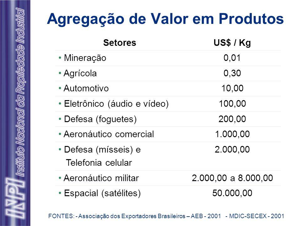 Agregação de Valor em Produtos FONTES: - Associação dos Exportadores Brasileiros – AEB - 2001 - MDIC-SECEX - 2001 SetoresUS$ / Kg Mineração0,01 Agrícola0,30 Automotivo10,00 Eletrônico (áudio e vídeo)100,00 Defesa (foguetes)200,00 Aeronáutico comercial1.000,00 Defesa (mísseis) e Telefonia celular 2.000,00 Aeronáutico militar2.000,00 a 8.000,00 Espacial (satélites)50.000,00