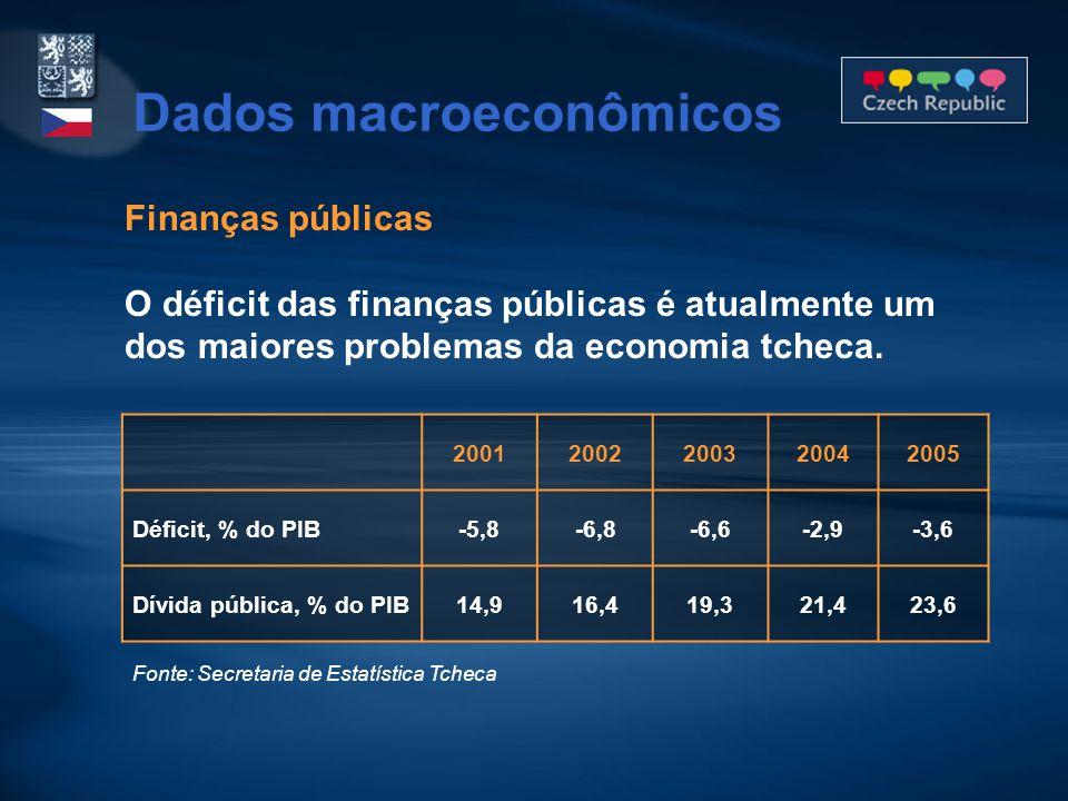 Finanças públicas O déficit das finanças públicas é atualmente um dos maiores problemas da economia tcheca. 20012002200320042005 Déficit, % do PIB-5,8