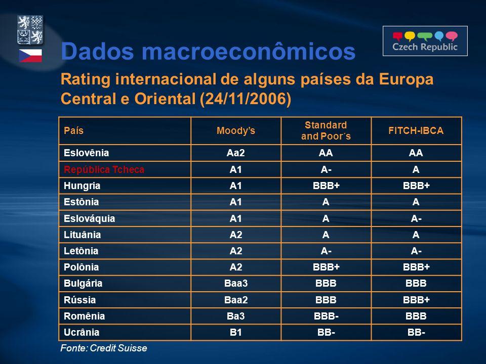 Rating internacional de alguns países da Europa Central e Oriental (24/11/2006) PaísMoody's Standard and Poor´s FITCH-IBCA EslovêniaAa2AA República Tc