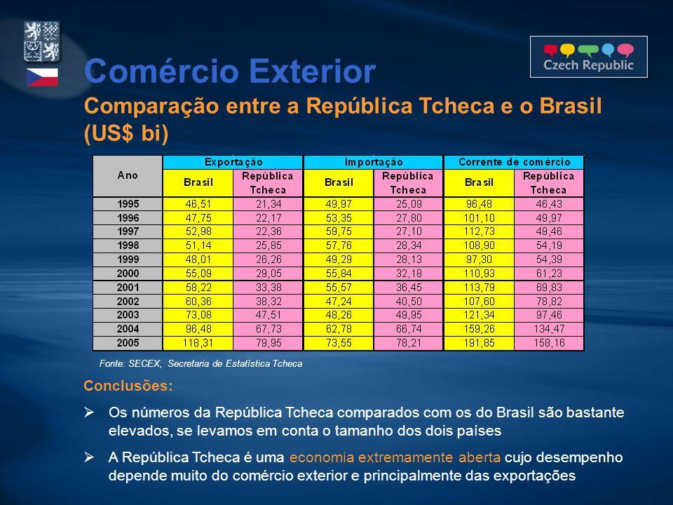 Comparação entre a República Tcheca e o Brasil (US$ bi) Comércio Exterior Conclusões:  Os números da República Tcheca comparados com os do Brasil são