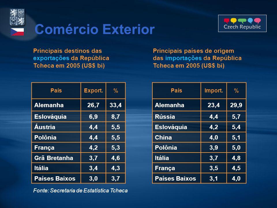 PaísExport.% Alemanha26,733,4 Eslováquia6,98,7 Áustria4,45,5 Polônia4,45,5 França4,25,3 Grã Bretanha3,74,6 Itália3,44,3 Países Baixos3,03,7 Principais destinos das exportações da República Tcheca em 2005 (US$ bi) Fonte: Secretaria de Estatística Tcheca Comércio Exterior Principais países de origem das importações da República Tcheca em 2005 (US$ bi) PaísImport.% Alemanha23,429,9 Rússia4,45,7 Eslováquia4,25,4 China4,05,1 Polônia3,95,0 Itália3,74,8 França3,54,5 Países Baixos3,14,0