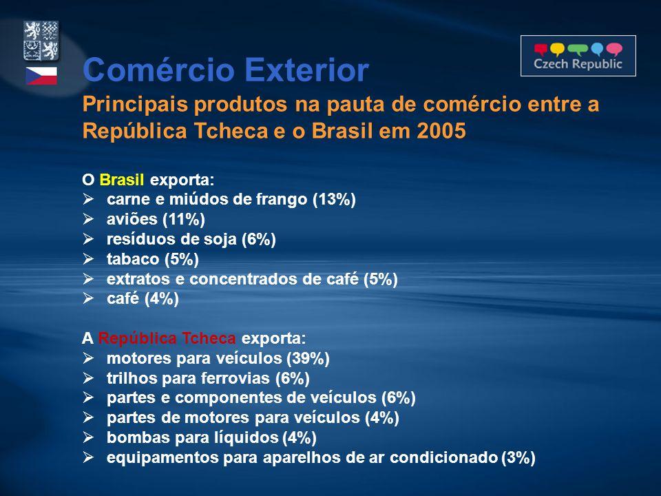 Principais produtos na pauta de comércio entre a República Tcheca e o Brasil em 2005 O Brasil exporta:  carne e miúdos de frango (13%)  aviões (11%)  resíduos de soja (6%)  tabaco (5%)  extratos e concentrados de café (5%)  café (4%) A República Tcheca exporta:  motores para veículos (39%)  trilhos para ferrovias (6%)  partes e componentes de veículos (6%)  partes de motores para veículos (4%)  bombas para líquidos (4%)  equipamentos para aparelhos de ar condicionado (3%) Comércio Exterior