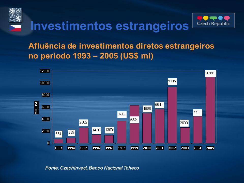 Afluência de investimentos diretos estrangeiros no período 1993 – 2005 (US$ mi) Fonte: CzechInvest, Banco Nacional Tcheco Investimentos estrangeiros