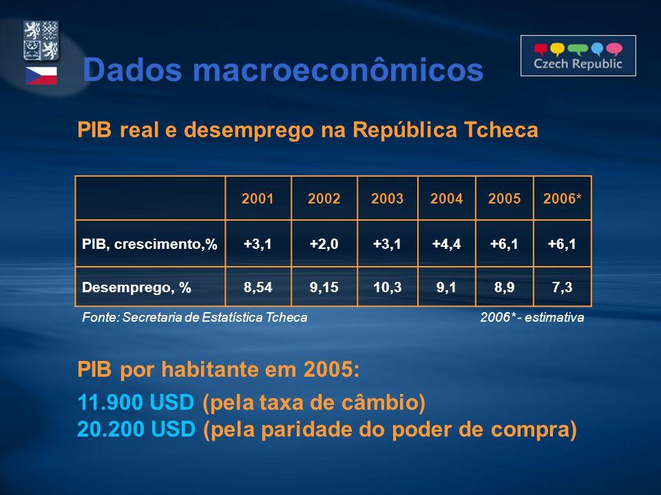 PIB real e desemprego na República Tcheca 200120022003200420052006* PIB, crescimento,%+3,1+2,0+3,1+4,4+6,1 Desemprego, %8,549,1510,39,18,97,3 Fonte: Secretaria de Estatística Tcheca 2006* - estimativa Dados macroeconômicos PIB por habitante em 2005: 11.900 USD (pela taxa de câmbio) 20.200 USD (pela paridade do poder de compra)