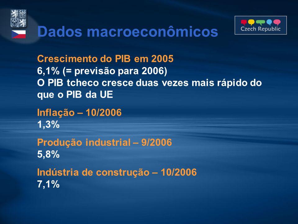 Crescimento do PIB em 2005 6,1% (= previsão para 2006) O PIB tcheco cresce duas vezes mais rápido do que o PIB da UE Inflação – 10/2006 1,3% Produção