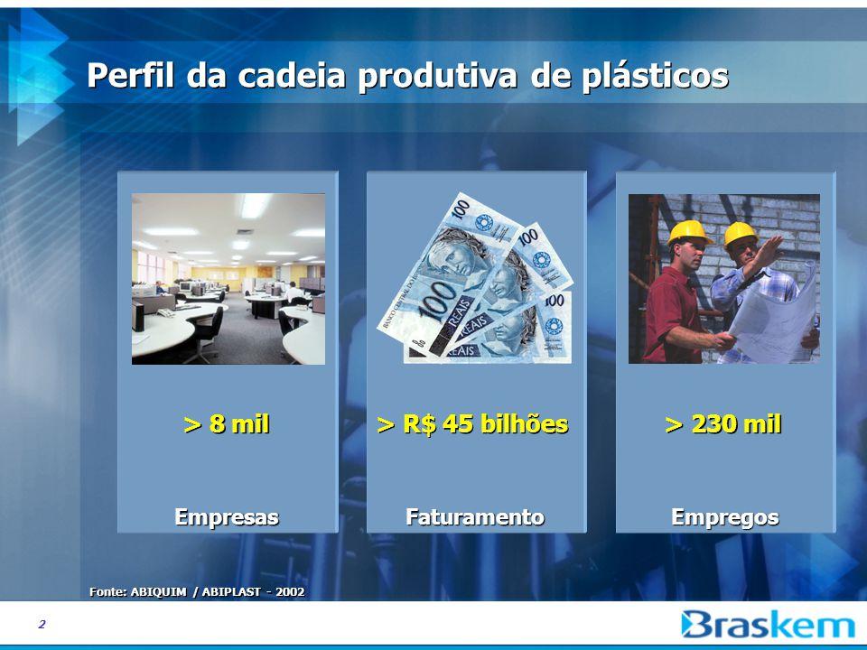 2 Perfil da cadeia produtiva de plásticos Faturamento > R$ 45 bilhões Fonte: ABIQUIM / ABIPLAST - 2002 Empresas > 8 mil Empregos > 230 mil