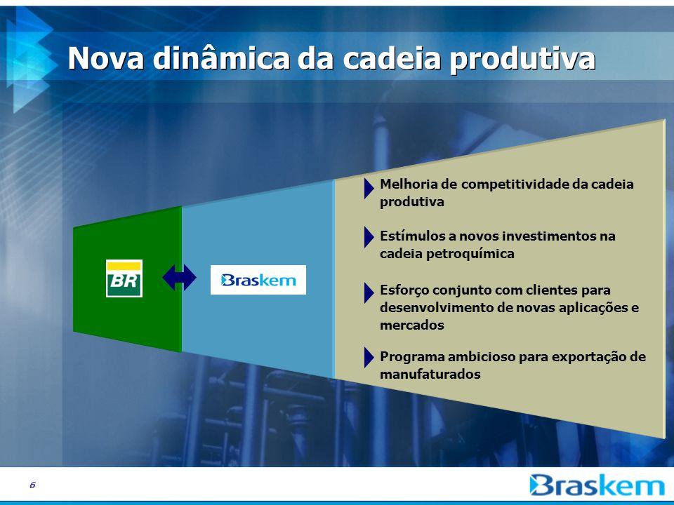 6 Nova dinâmica da cadeia produtiva Melhoria de competitividade da cadeia produtiva Estímulos a novos investimentos na cadeia petroquímica Esforço conjunto com clientes para desenvolvimento de novas aplicações e mercados Programa ambicioso para exportação de manufaturados