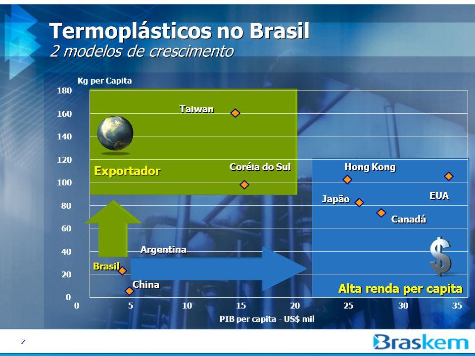 7 Alta renda per capita Exportador Termoplásticos no Brasil 2 modelos de crescimento 80 100 120 140 160 180 05101520253035 PIB per capita - US$ mil Kg per Capita Taiwan Coréia do Sul Hong Kong Japão EUA Canadá 0 20 40 60 Brasil China México Argentina